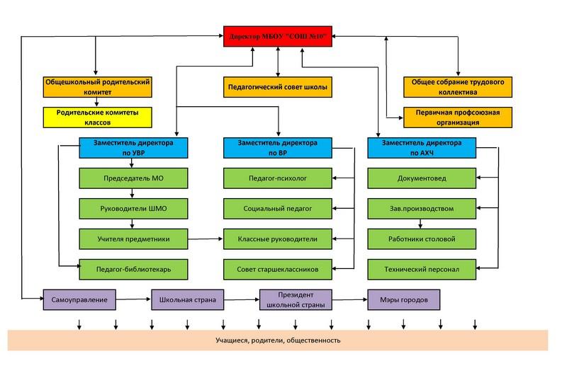 http://sch10.kr-edu.ru/upload/sh10_kr/information_system_543/1/9/0/0/4/item_19004/information_items_property_10412.jpg